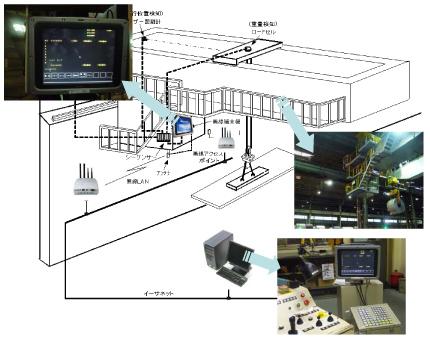 クレーンOGSシステム構成図
