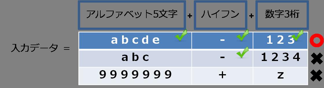 OCR input data